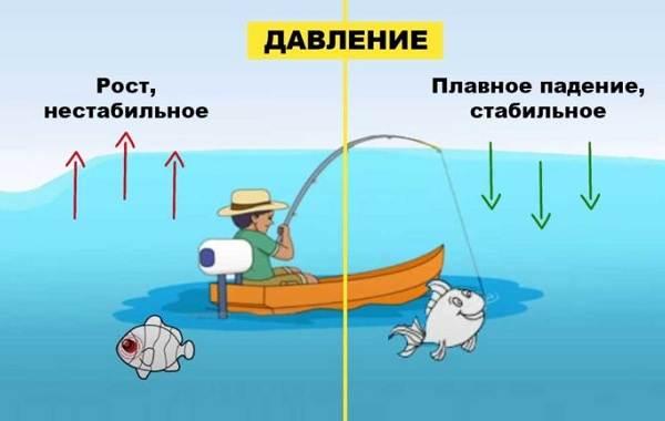 Погода-для-рыбалки-Как-влияет-и-в-какую-лучше-идти-на-рыбалку-4